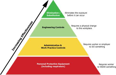 OSHA transition_pyramid